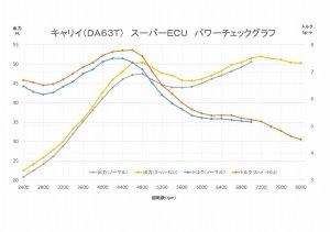 画像2: スーパーECU フルスペック キャリイ(DA63T 9/10型、MT、ABS無し)用